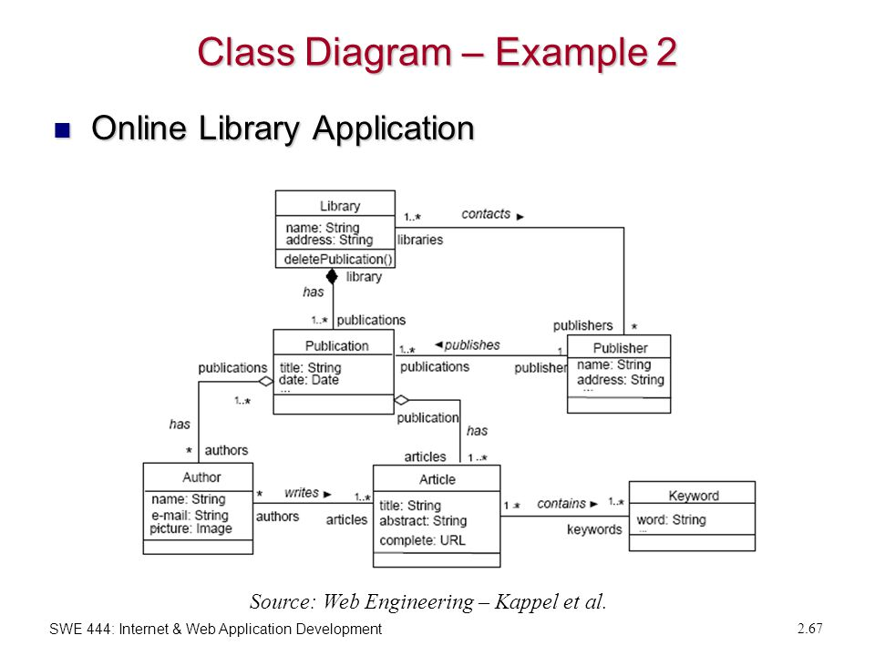 2 web engineering fundamentals ppt download 67 class diagram ccuart Images