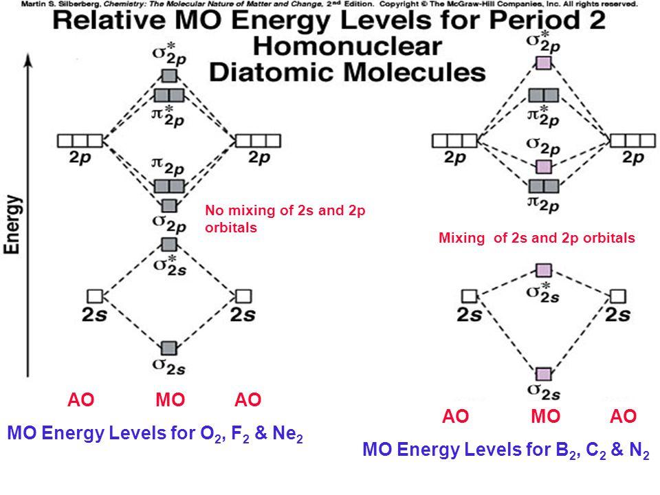Ne2 2 Molecular Orbital Diagram Electrical Drawing Wiring Diagram