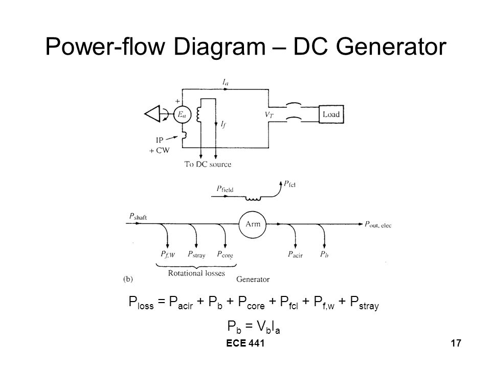 Complete Equivalent Circuit For The Shunt Motor Ppt Video Online