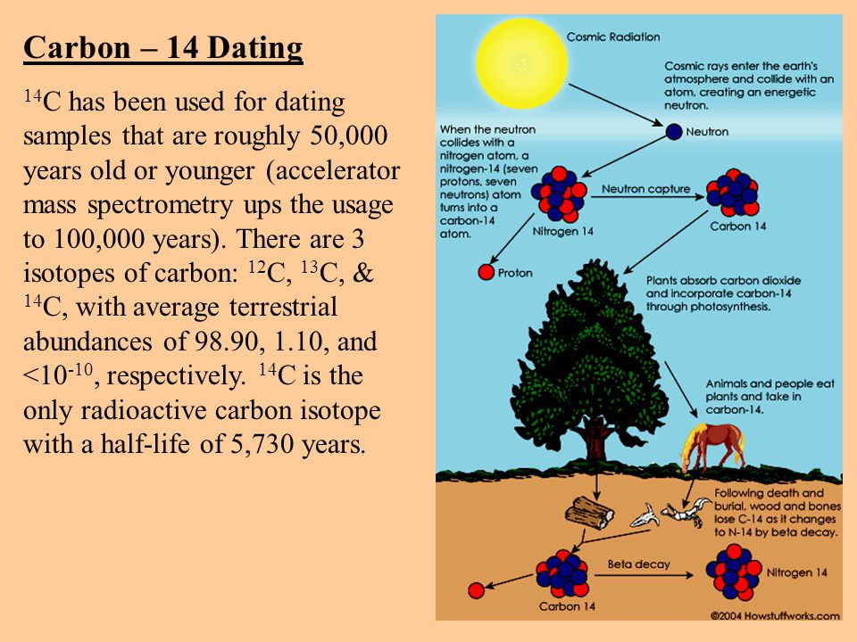 isotope in carbon dating are jen and brad dating