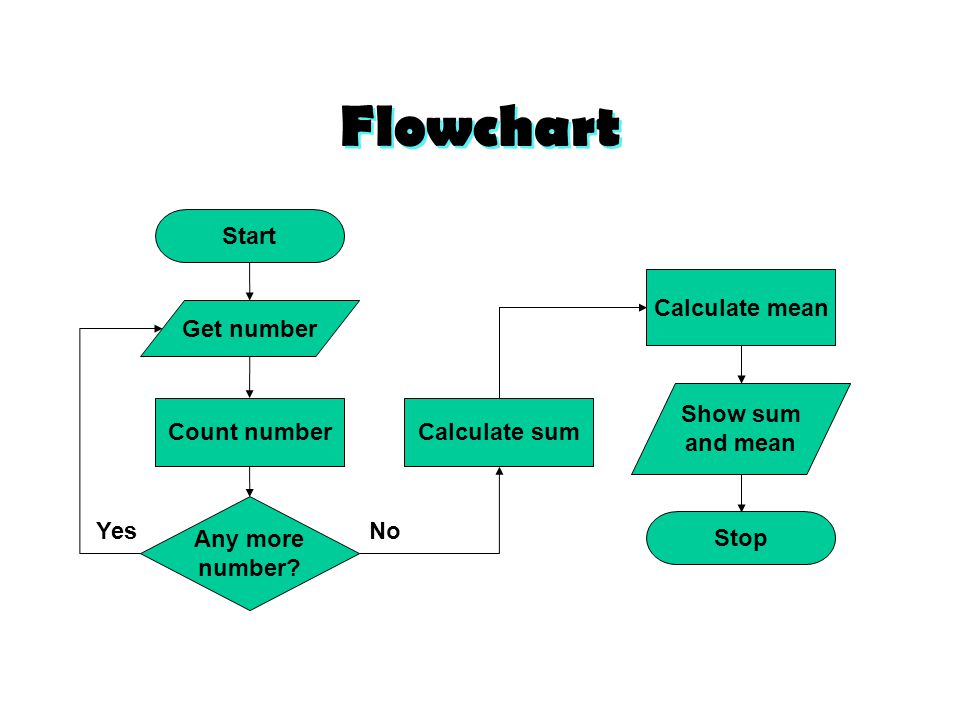 Algorithm Flowchart Credit Mr Ainullotfi Ppt Download