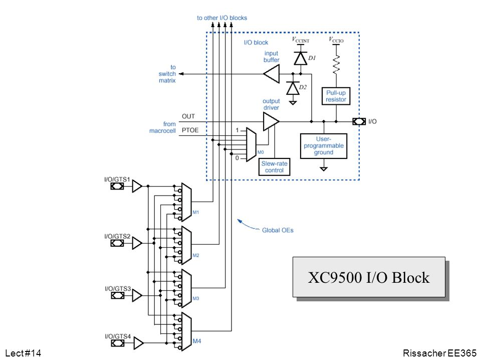 XC9500 I/O Block Lect #14 Rissacher EE365