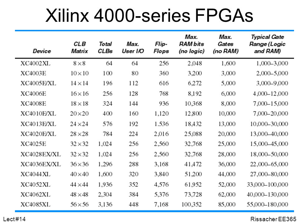 Xilinx 4000-series FPGAs Lect #14 Rissacher EE365