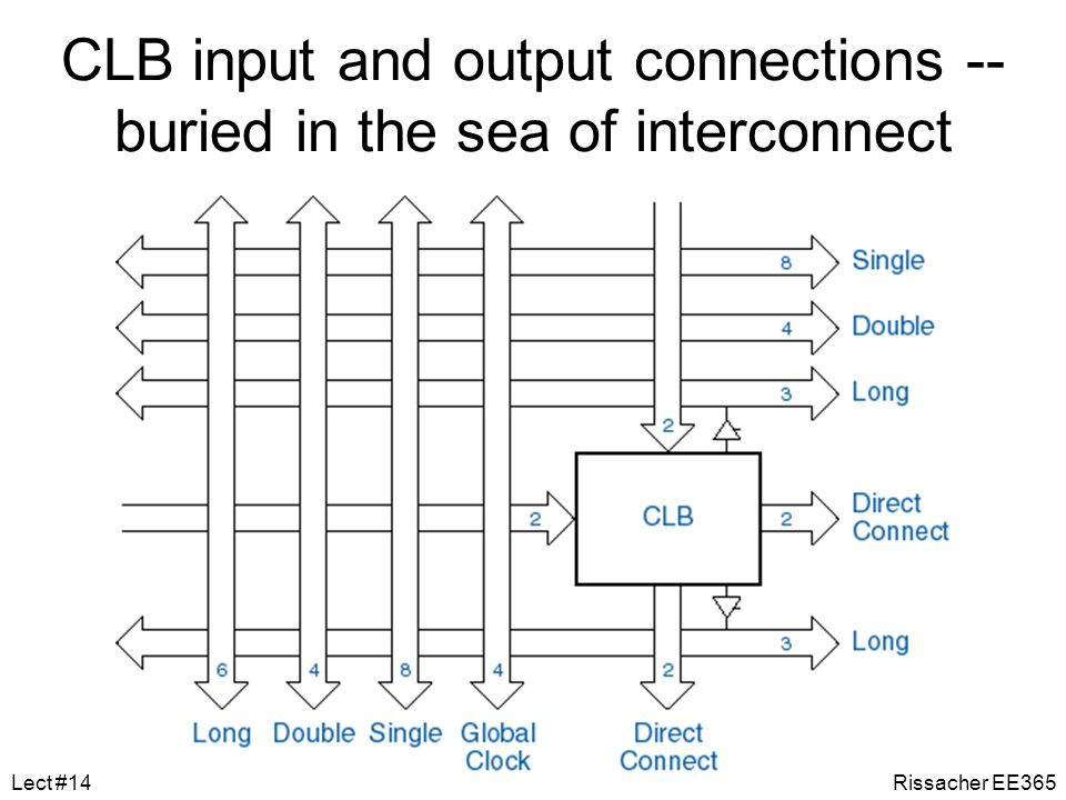 CLB input and output connections -- buried in the sea of interconnect