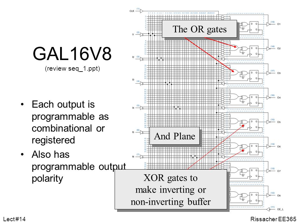GAL16V8 (review seq_1.ppt) The OR gates