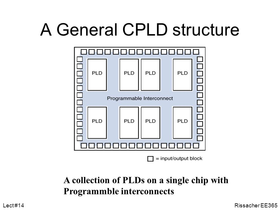 A General CPLD structure