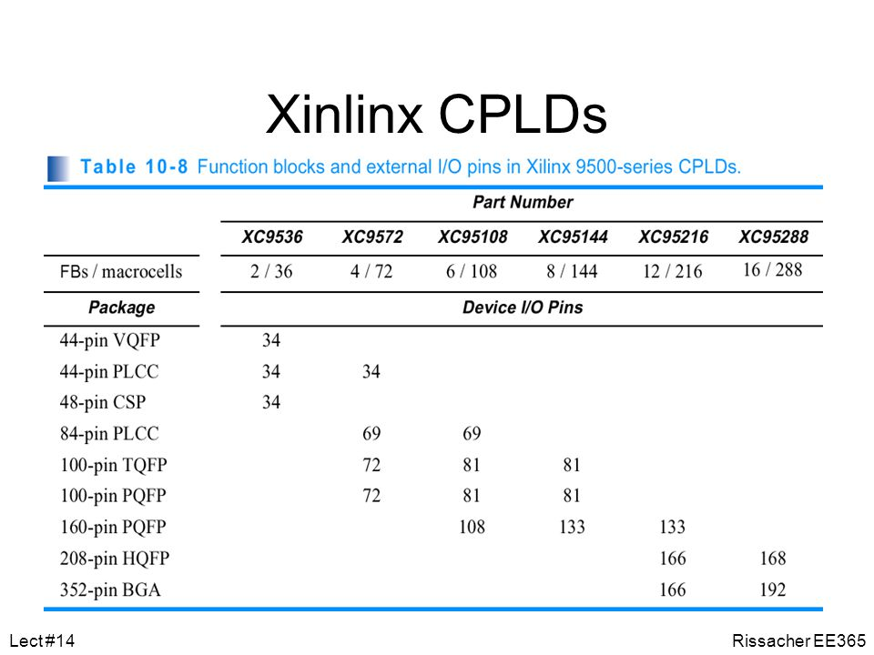 Xinlinx CPLDs Lect #14 Rissacher EE365