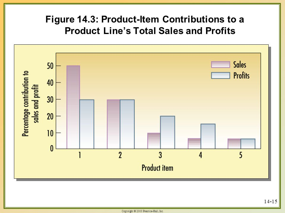 Figure 14.3: Product-Item Contributions to a Product Line's Total Sales and Profits