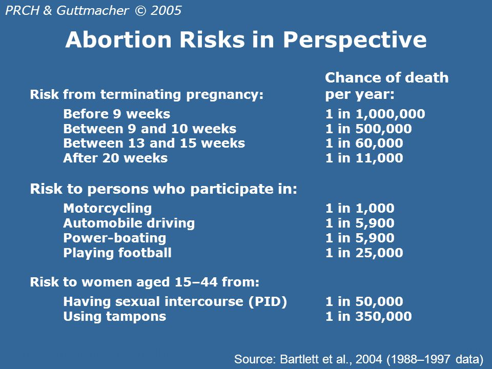Abortion in the United States - ppt download