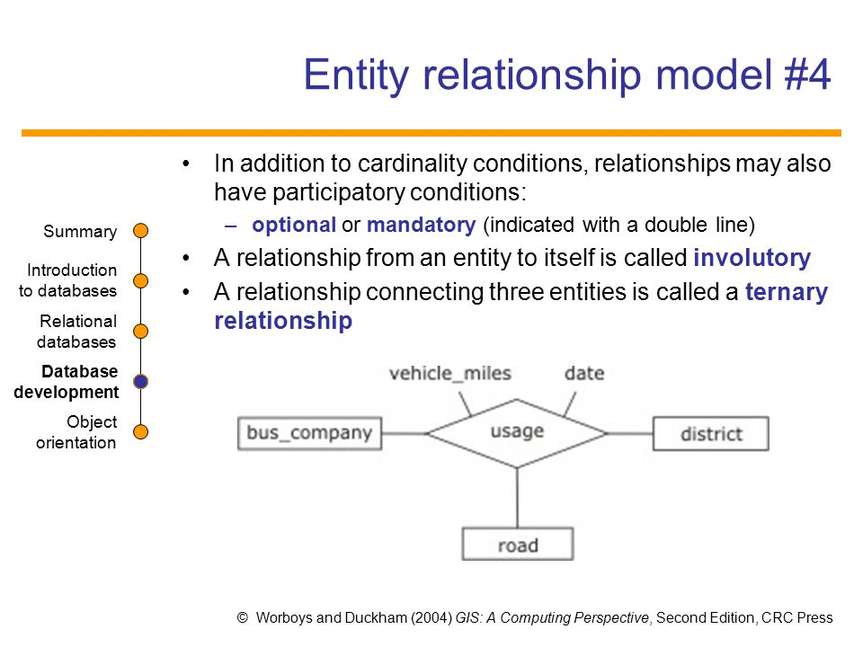entity relationship modeling Entity relationship modeling one of the most misinterpreted terms in the software industry is actually one we know very well: entity relationship (er) that's because we often lack a common definition that is understood by all members of the development team.