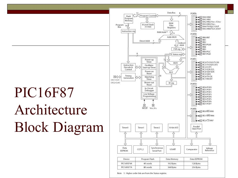 Microcontroller Architecture Pic18f Family Ppt Video Online Download