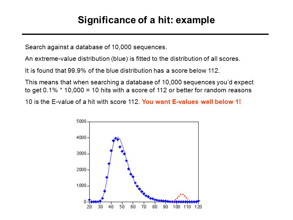 Significance of a hit: example