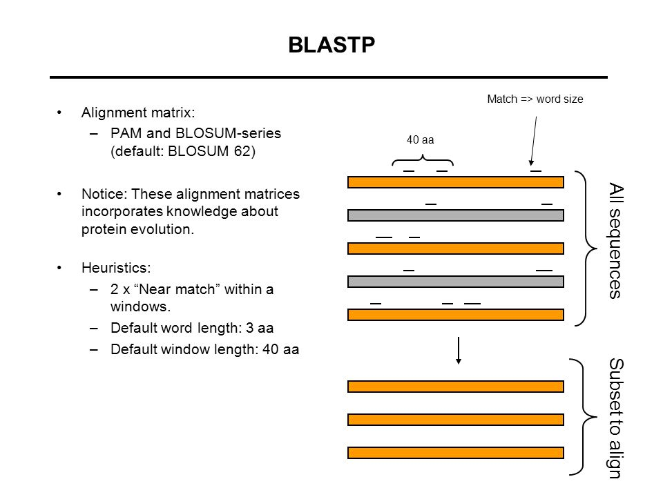BLASTP All sequences Subset to align Alignment matrix: