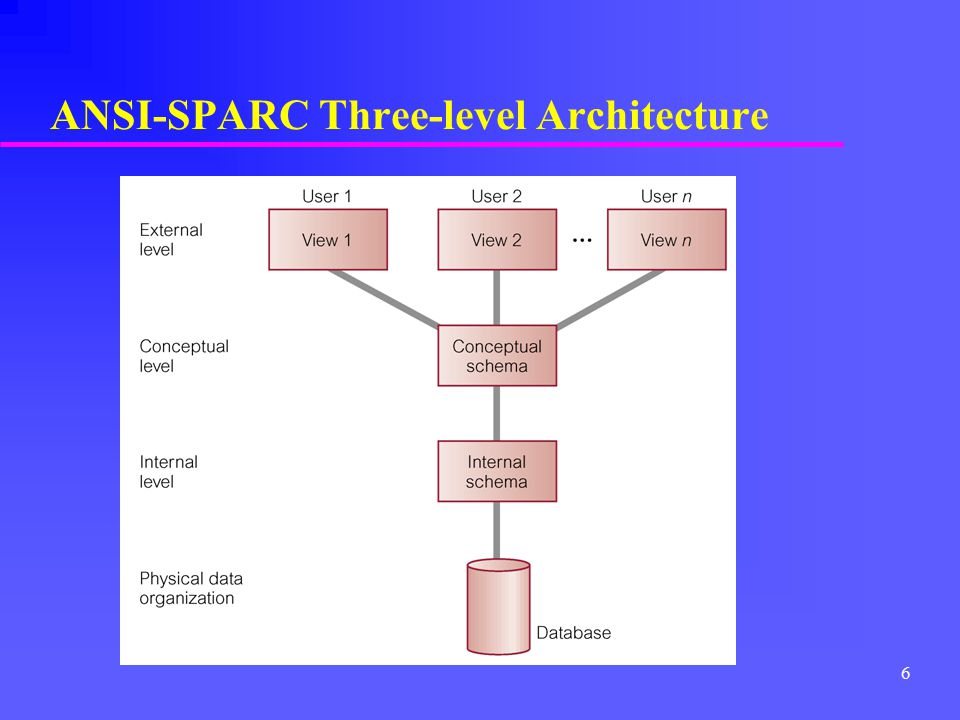 Lecture two database environment based on chapter two of this book 6 ansi sparc three level architecture altavistaventures