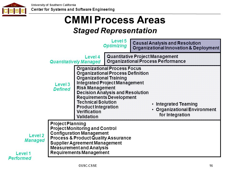 Capability Maturity Model – Integrated (CMMI) - ppt download