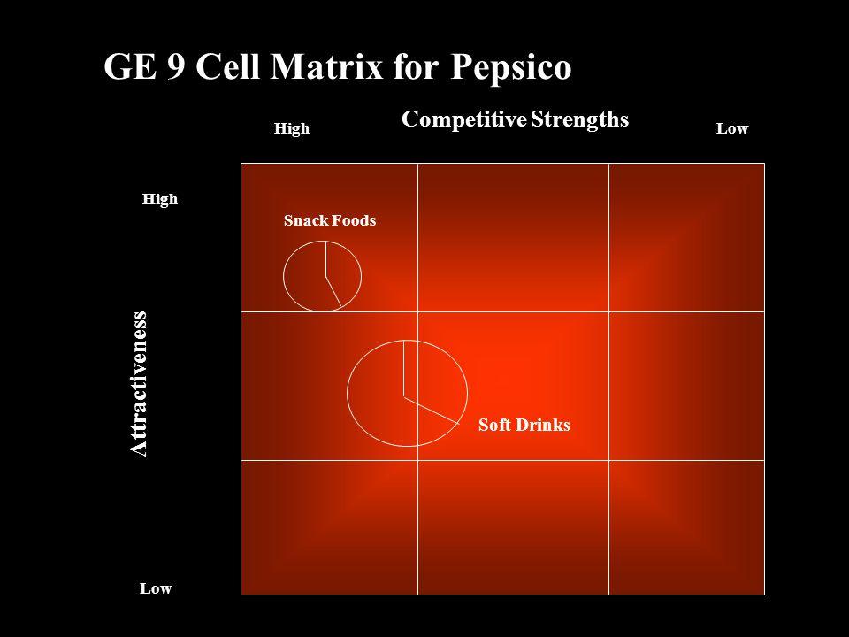 Ge nine cell matrix