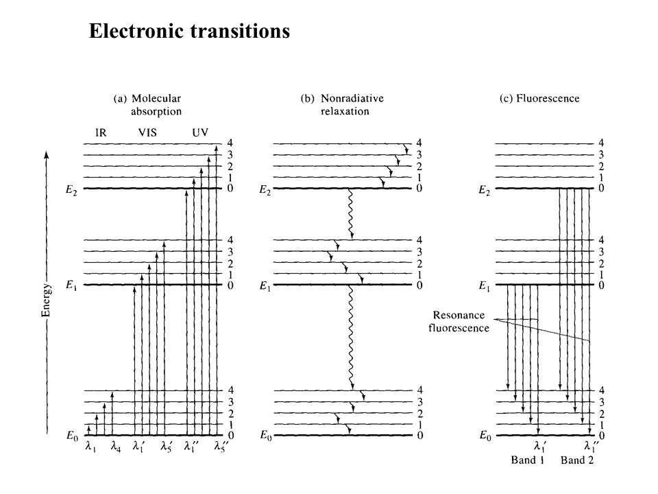 Electronic transitions