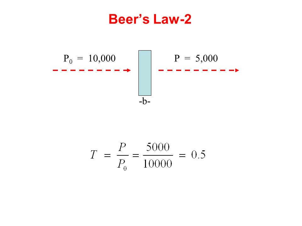 Beer's Law-2 P0 = 10,000 P = 5,000 -b-