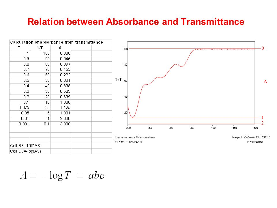 Relation between Absorbance and Transmittance
