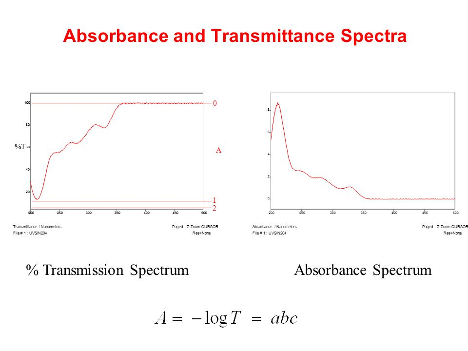Absorbance and Transmittance Spectra