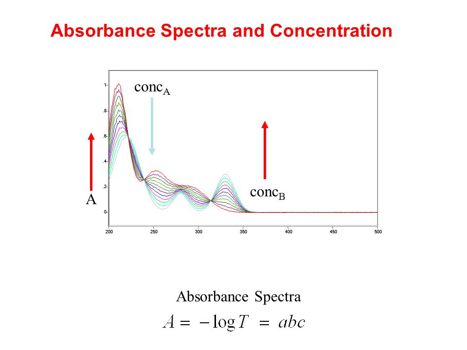 Absorbance Spectra and Concentration