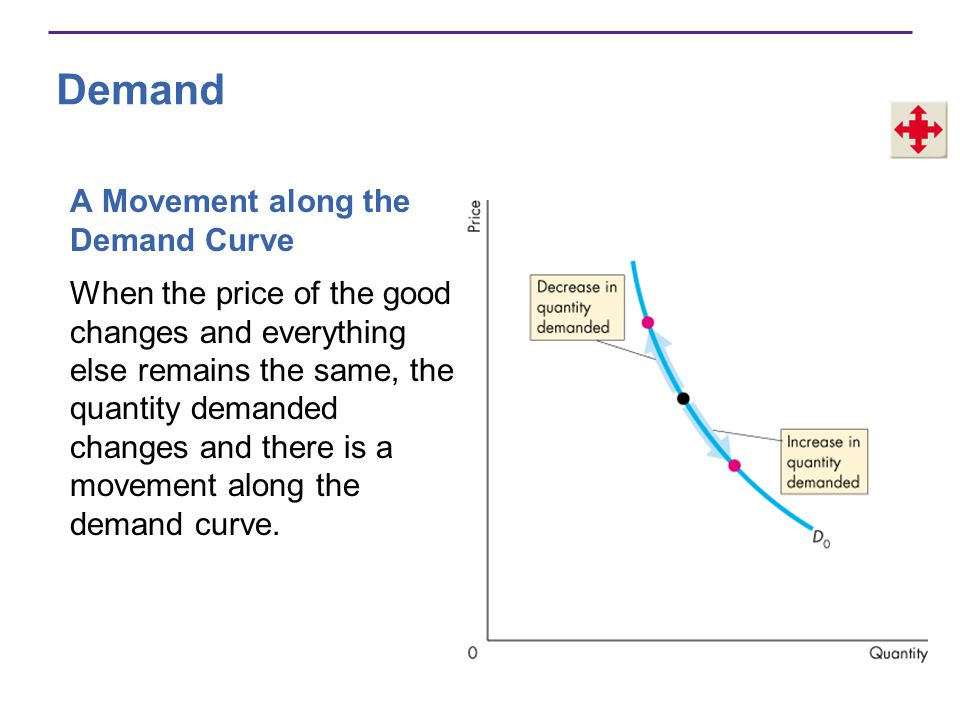 Demand A Movement along the Demand Curve