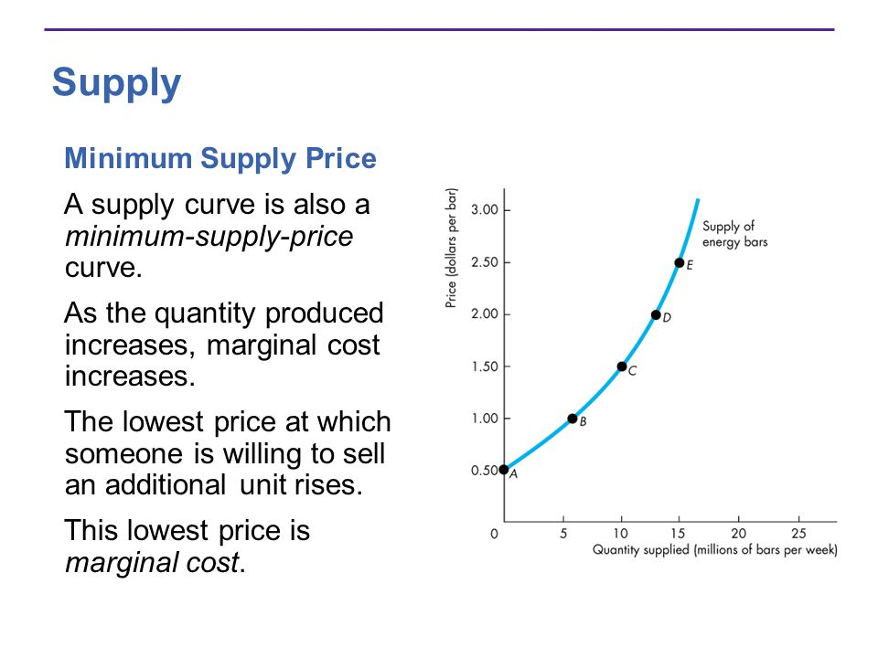 Supply Minimum Supply Price