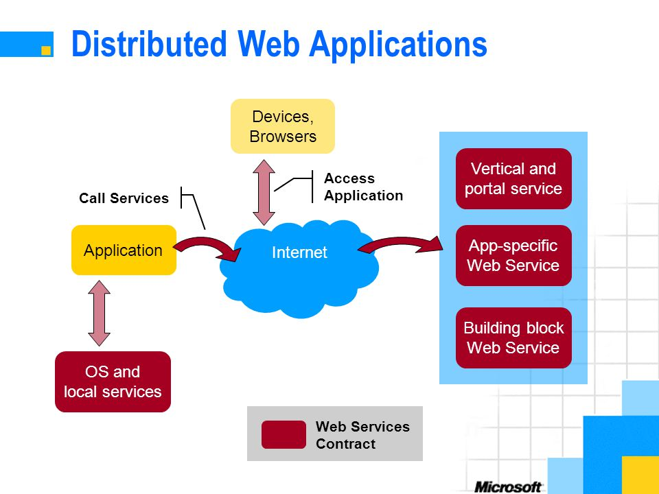 Web Services Overview. - ppt video online downloadSlidePlayer