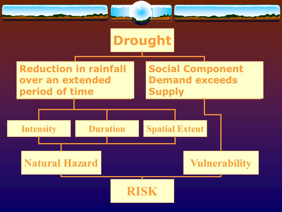 Drought RISK Natural Hazard Vulnerability
