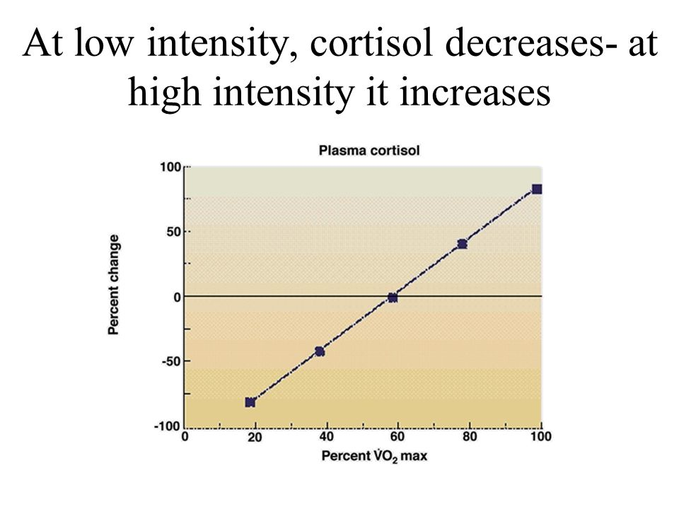 At low intensity, cortisol decreases- at high intensity it increases