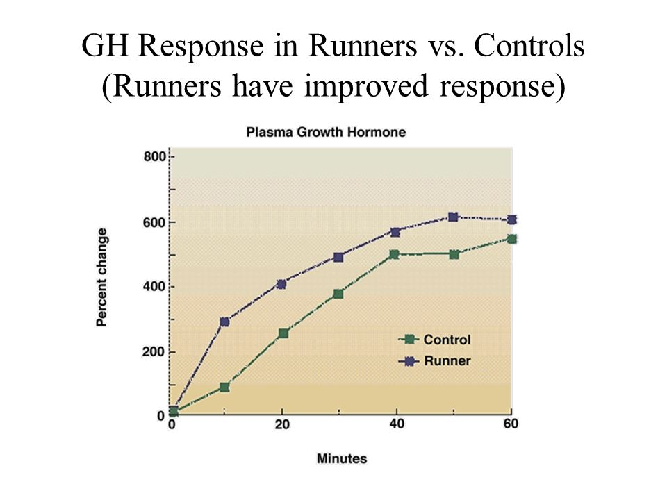 GH Response in Runners vs. Controls (Runners have improved response)