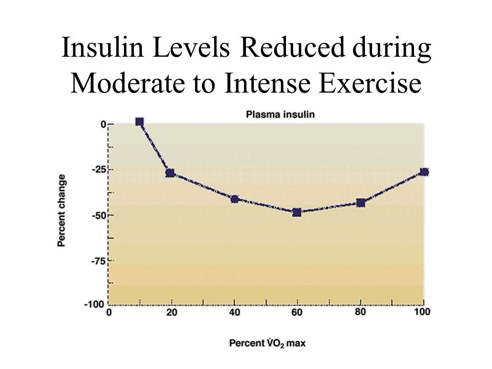 Insulin Levels Reduced during Moderate to Intense Exercise