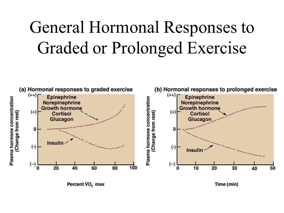 General Hormonal Responses to Graded or Prolonged Exercise