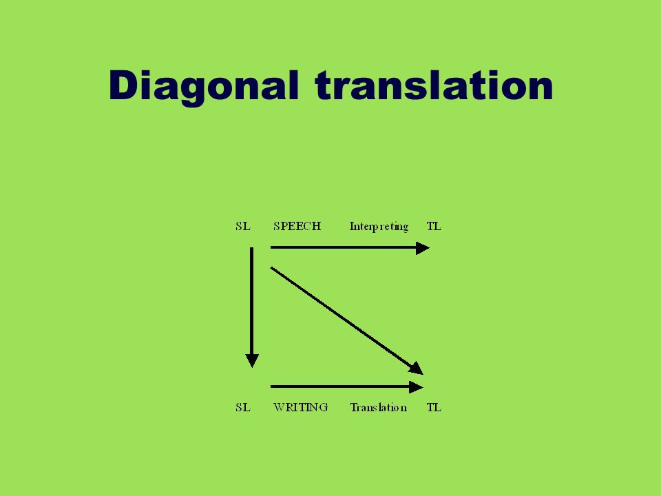 Diagonal translation