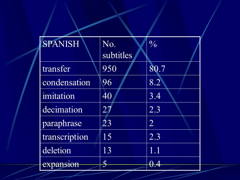 SPANISH No. subtitles. % transfer condensation imitation decimation.