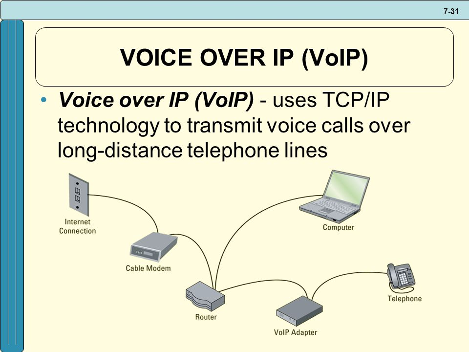 VOICE OVER IP (VoIP) Voice over IP (VoIP) - uses TCP/IP technology to transmit voice calls over long-distance telephone lines.