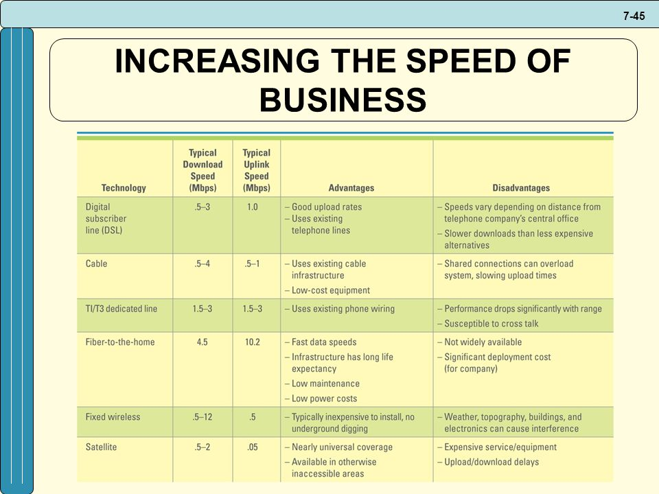 INCREASING THE SPEED OF BUSINESS