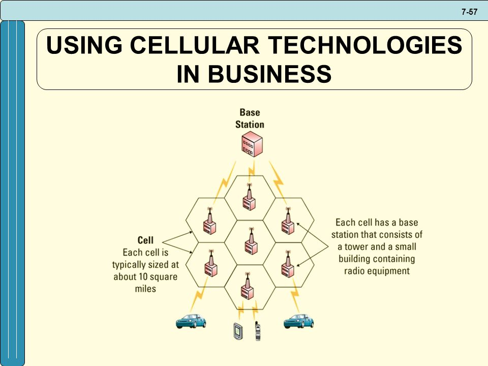 USING CELLULAR TECHNOLOGIES IN BUSINESS