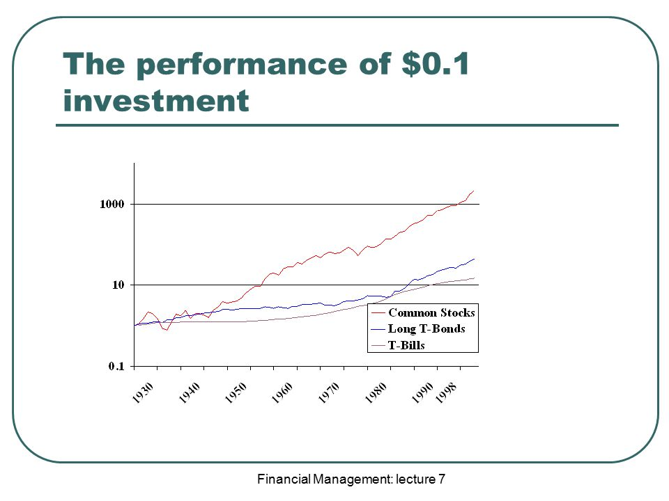 The performance of $0.1 investment