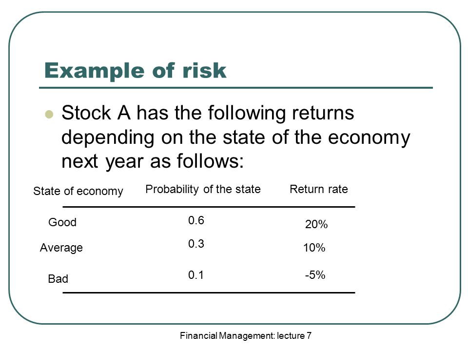 Example of risk Stock A has the following returns depending on the state of the economy next year as follows: