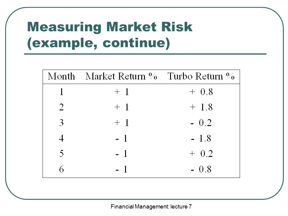 Measuring Market Risk (example, continue)