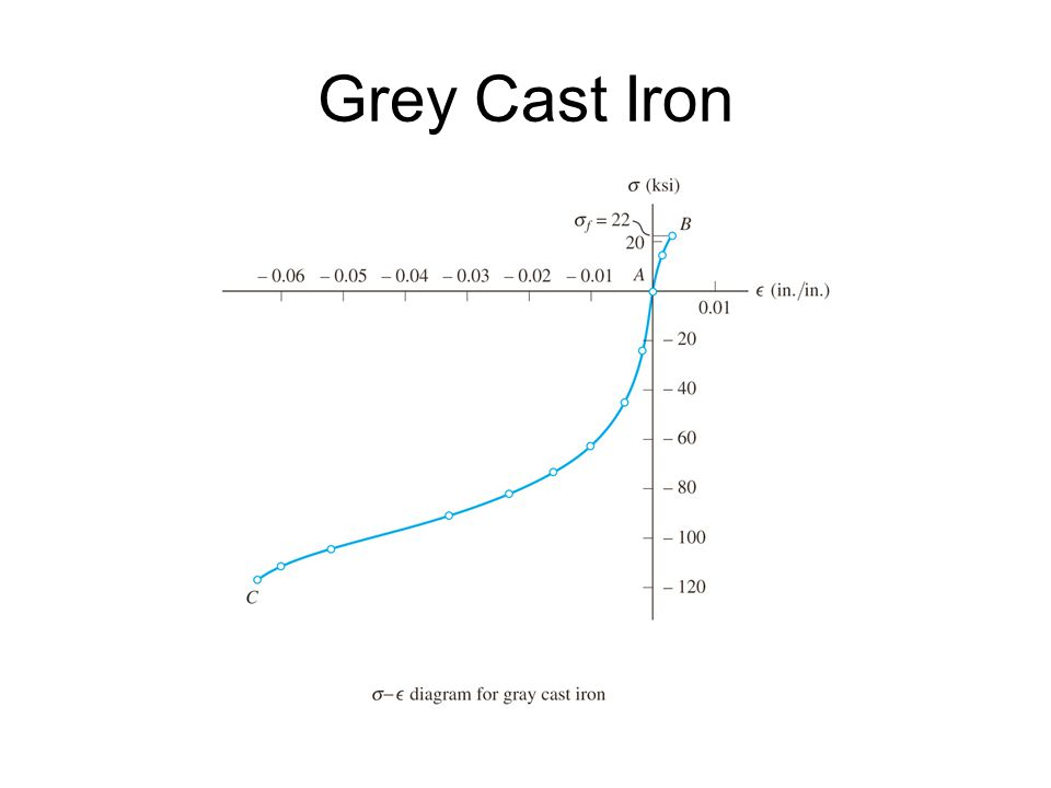 Grey Cast Iron