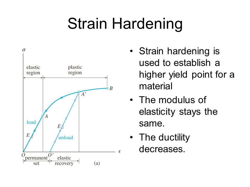 Strain Hardening Strain hardening is used to establish a higher yield point for a material. The modulus of elasticity stays the same.