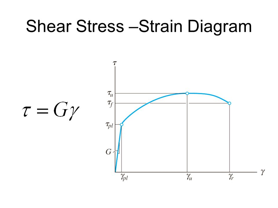 Shear Stress –Strain Diagram