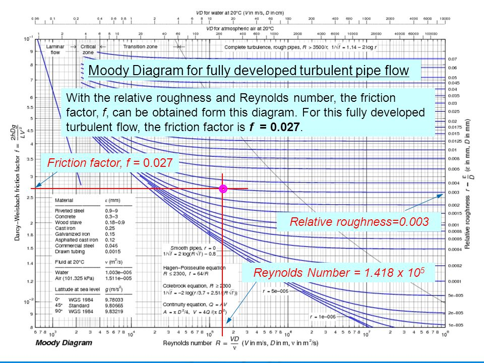 Friction flow in a pipe friction flow in a pipe finite element moody diagram for fully developed turbulent pipe flow ccuart Choice Image
