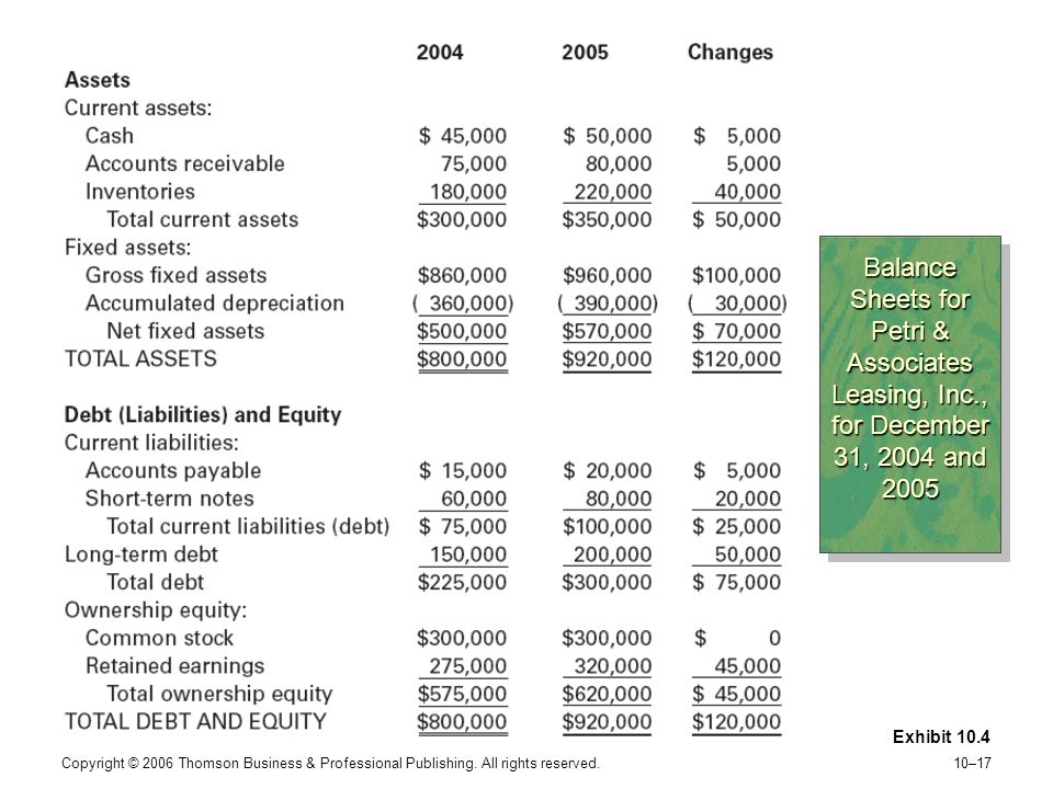 Balance Sheets for Petri & Associates Leasing, Inc