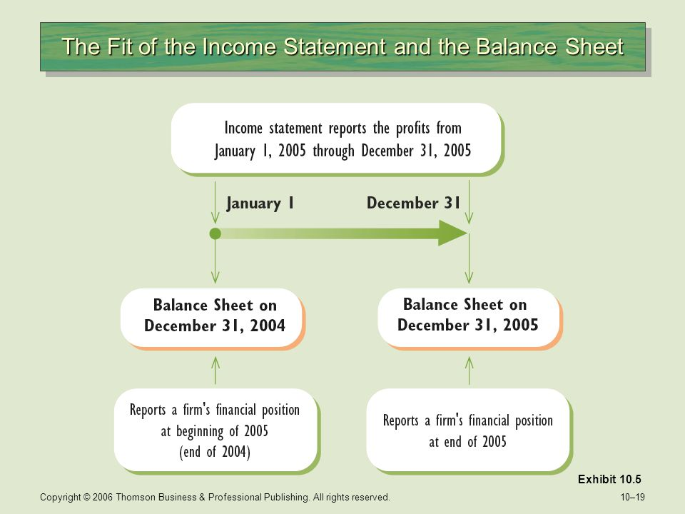 The Fit of the Income Statement and the Balance Sheet