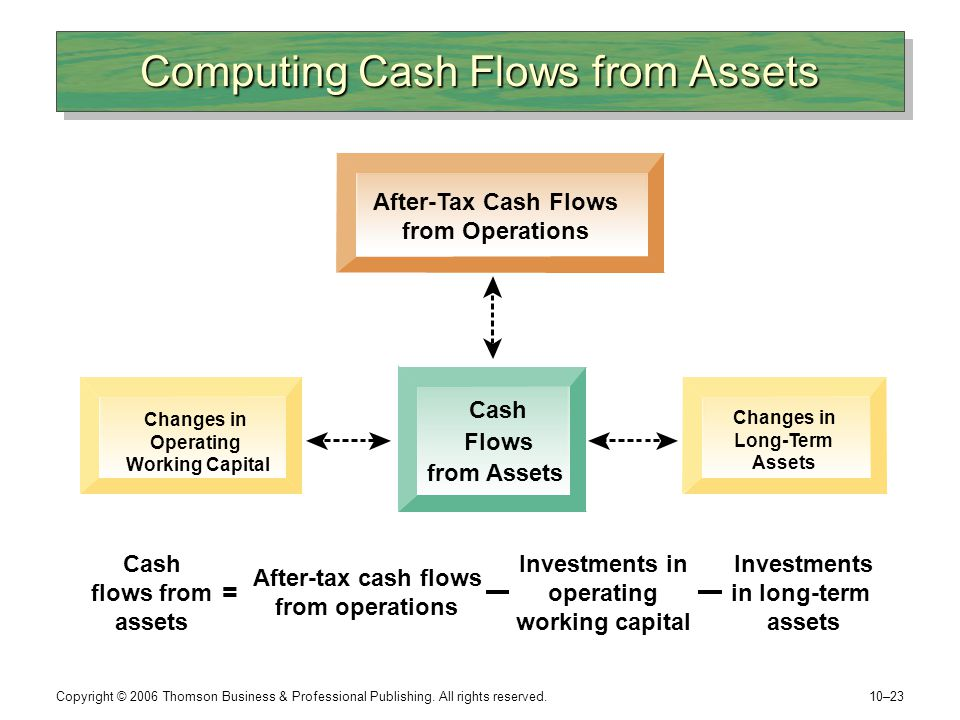 Computing Cash Flows from Assets