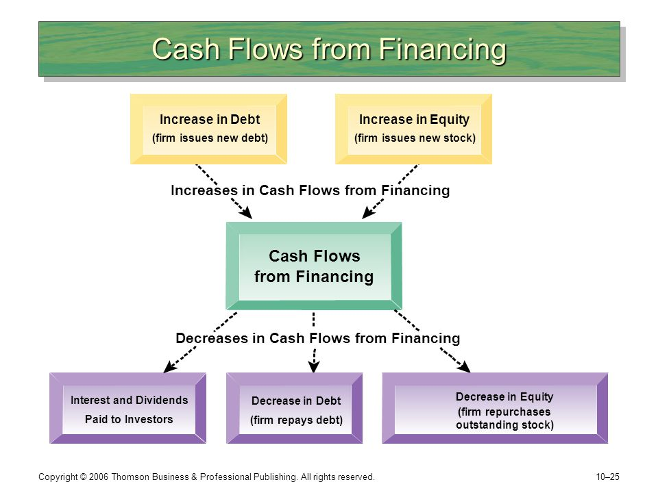 Cash Flows from Financing