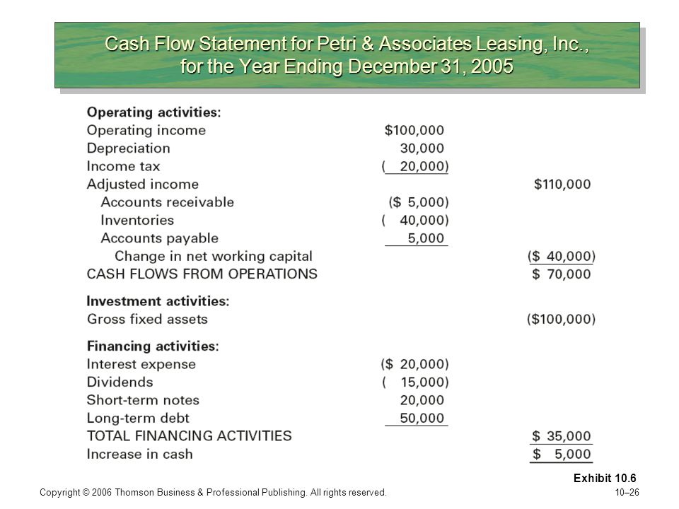 Cash Flow Statement for Petri & Associates Leasing, Inc